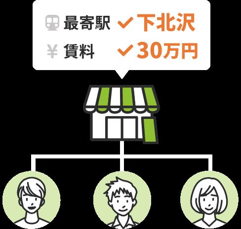 最寄駅 下北沢 賃料30万円